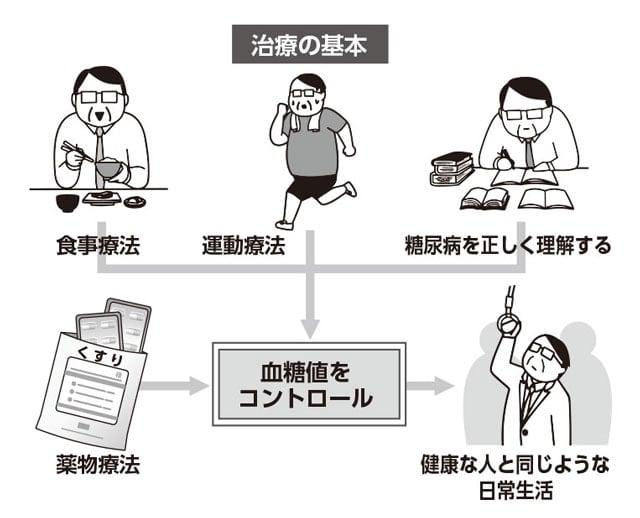 糖尿病治療の基本